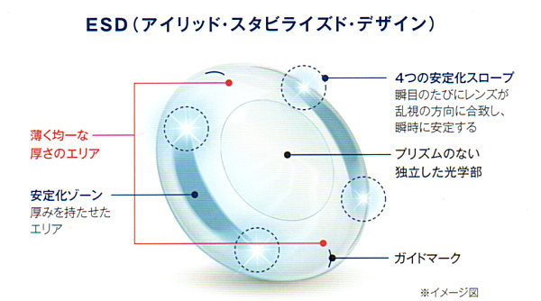 ワンデーアキュビューオアシス乱視用のデザイン