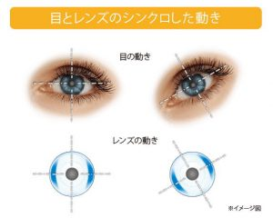 目の動きとシンクロするレンズの動き