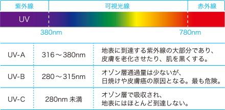 紫外線カット