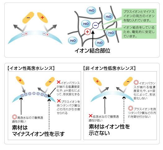 両性イオンSIB