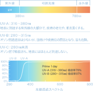紫外線UV-Aは78%カット、UV-Bは97%カット
