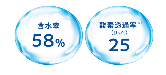 含水率58%で酸素透過係数DK値25