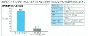 ロートモイストアイ酸素透過率DK/L160