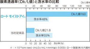 ロートモイストアイ酸素透過率160と含水率48%