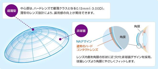 AS-LUNAの薄型の非球面デザイン