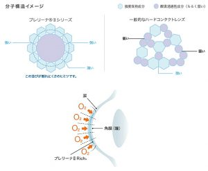 東レ プレリーナⅡリッチ 分子構造と酸素透過性
